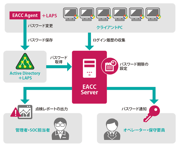 EACCの仕組み